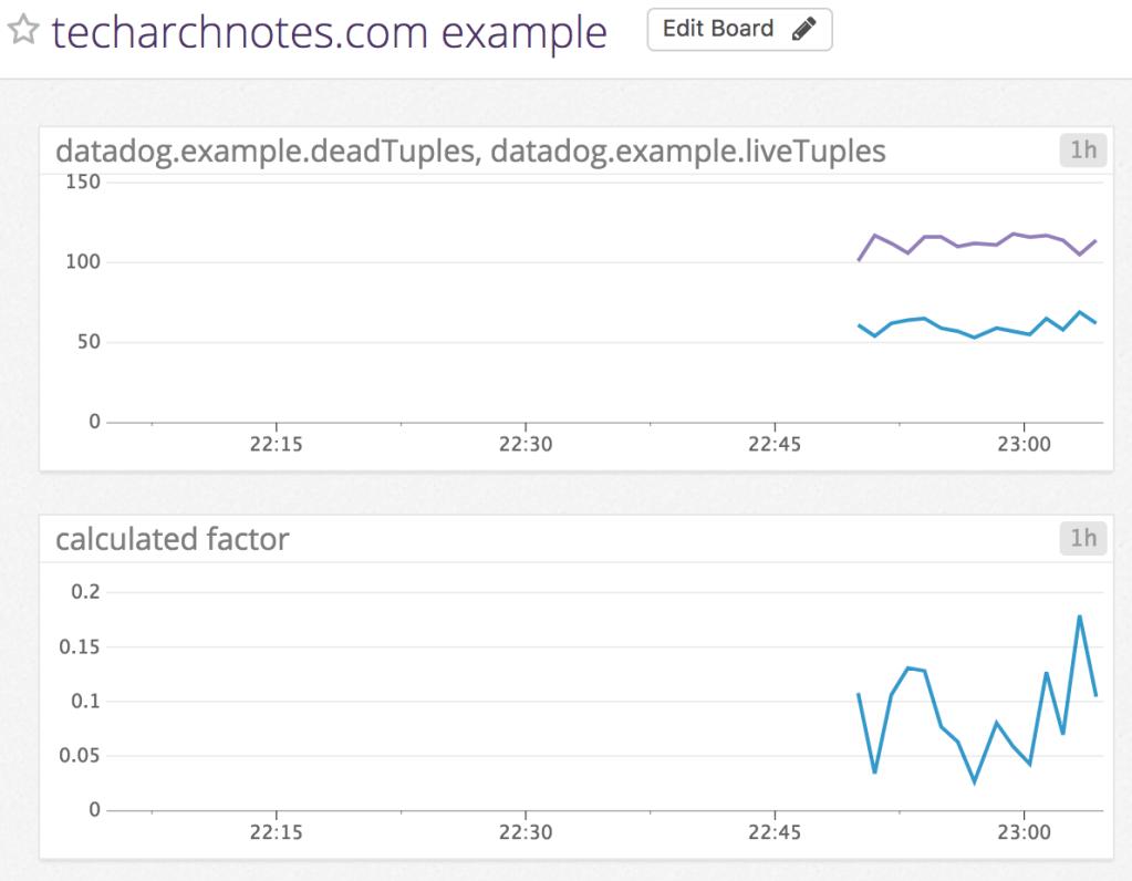 Datadog dashboard example