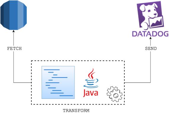 Datadog + RDS