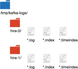 Kafka partitions physical