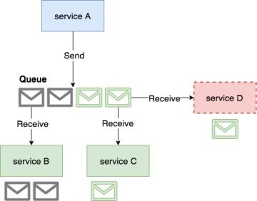 Message queue limitation