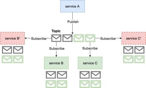 Publish subscribe limitation