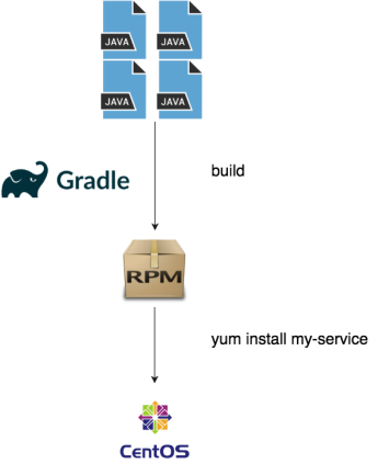 Java to RPM flow